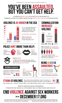 2015 Poster - December 17 General Violence Against Sex Worker Stats