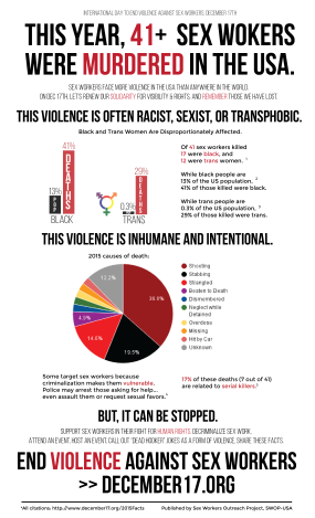 2015 Poster - December 17 USA Memorial List Stats